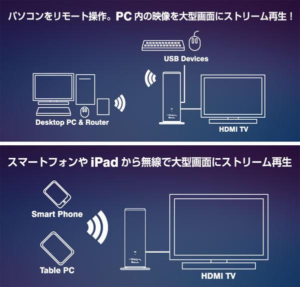 禾电子网络的媒体播放器 Wi-Fi 媒体呈现 [KRL100]