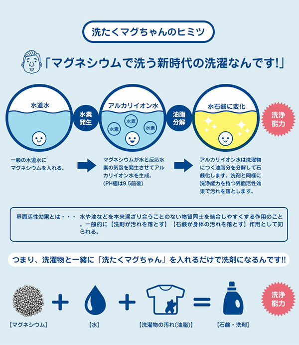洗たくマグちゃん 日本製 入れるだけ 洗濯 洗浄補助用品 洗濯マグちゃん マグネシウム 水素水 ブルー ピンク 部屋干し 消臭 洗浄 除菌 水素水パワー 天然成分 オーガニック 洗う せんたく まぐちゃん