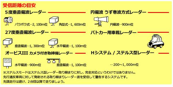 格子明星CELLSTAR无线电式分离无线电定位器[ALPHA-890XK]阿尔法890XK XK带分离型警告功能