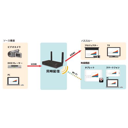 ワイヤレス画面配信システムSELFSAT