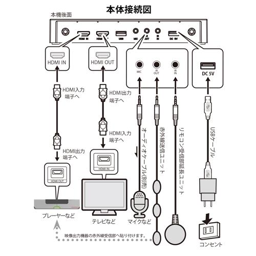 ワイヤレス画面配信システムSELFSATFLYFLY-200