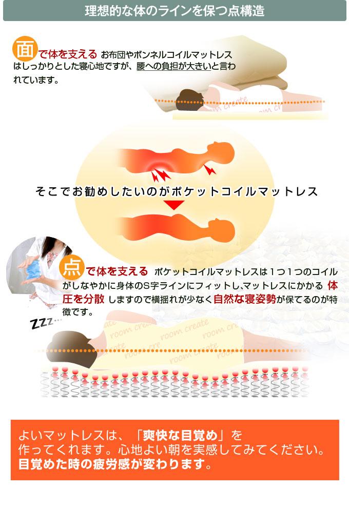 生活関連グッズ スリムプレミアムポケットコイルマットレススモールセミシングルサイズ(幅80センチ)