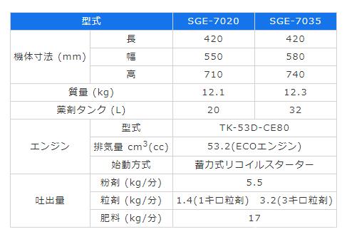 【送料無料】有光工業背負式動力散布機20LSGE-7020[家庭菜園動散肥料農薬散布散布機除草剤消毒]