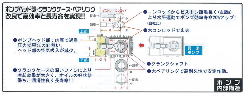 Only the engine high pressure washing machine noise Yoshikazu industry <  cell-recoil starter for > console seiwa for business use