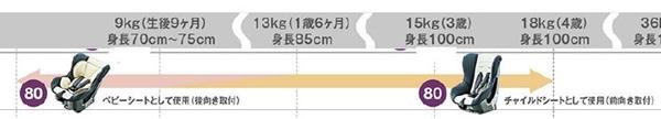 『タント』 純正 la650s la660s チャイルドシート(シートベルト固定専用) パーツ ダイハツ純正部品 オプション アクセサリー 用品