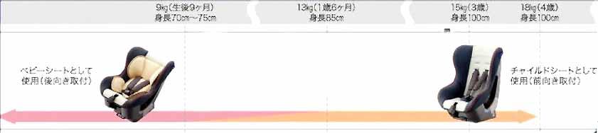 【ムーヴ】純正 LA150S チャイルドシート(シートベルト固定専用) パーツ ダイハツ純正部品 move オプション アクセサリー 用品