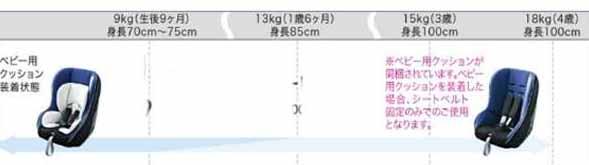 【ウェイク】純正 LA700S ISO FIXチャイルドシート(ユニバーサル) パーツ ダイハツ純正部品 wake オプション アクセサリー 用品