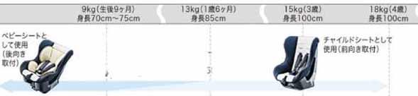 【ウェイク】純正 LA700S チャイルドシート(シートベルト固定専用) パーツ ダイハツ純正部品 wake オプション アクセサリー 用品