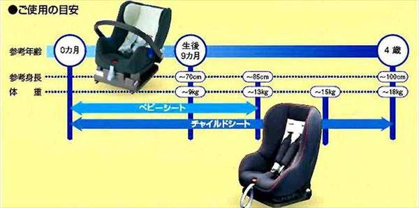 【ランディ】純正 SC26 ISO FIX チャイルドシート 本体 パーツ スズキ純正部品 landy オプション アクセサリー 用品