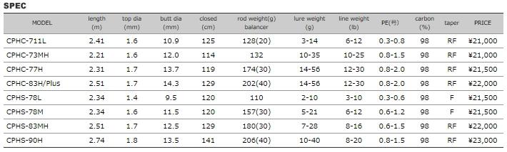 芭蕾小山犀牛大音阶第四音清单-HRX CPHS-78M CYPHLIST-HRX