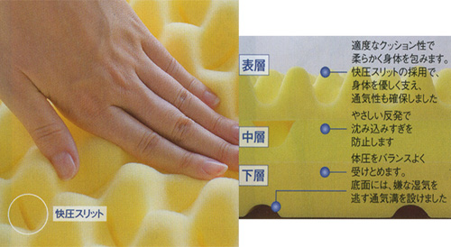 【送料無料】快圧ふとんΣシグマ西川敷き布団3つ折マットレスセミダブル120×200×厚さ11cm