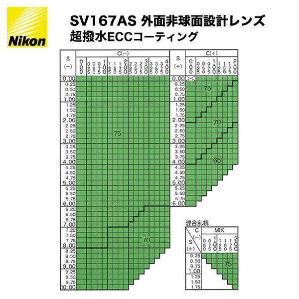 ポイント最大42倍!!お得なクーポンも !! NIKON(ニコン) SV1.67AS 非球面メガネレンズ