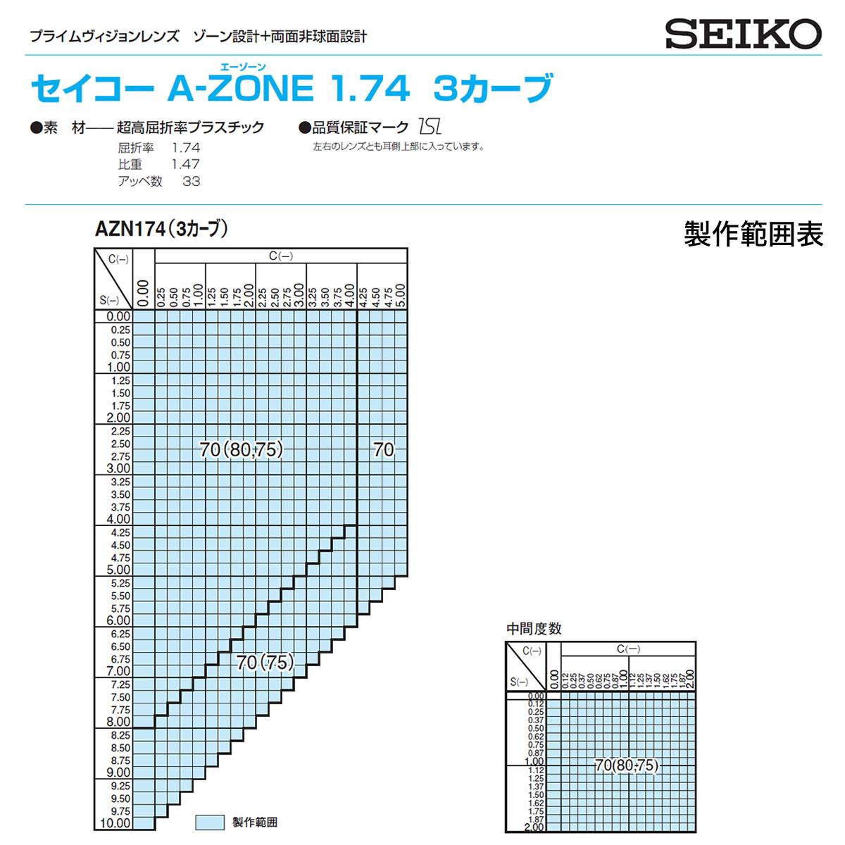 A-ZONE SRC 174 SEIKO (セイコー) レンズ 1.74 両面非球面 カーブ仕様 ZONE設計 度付き