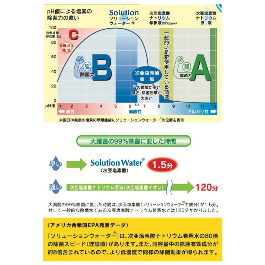 塩素 次 酸 時間 亜 効果