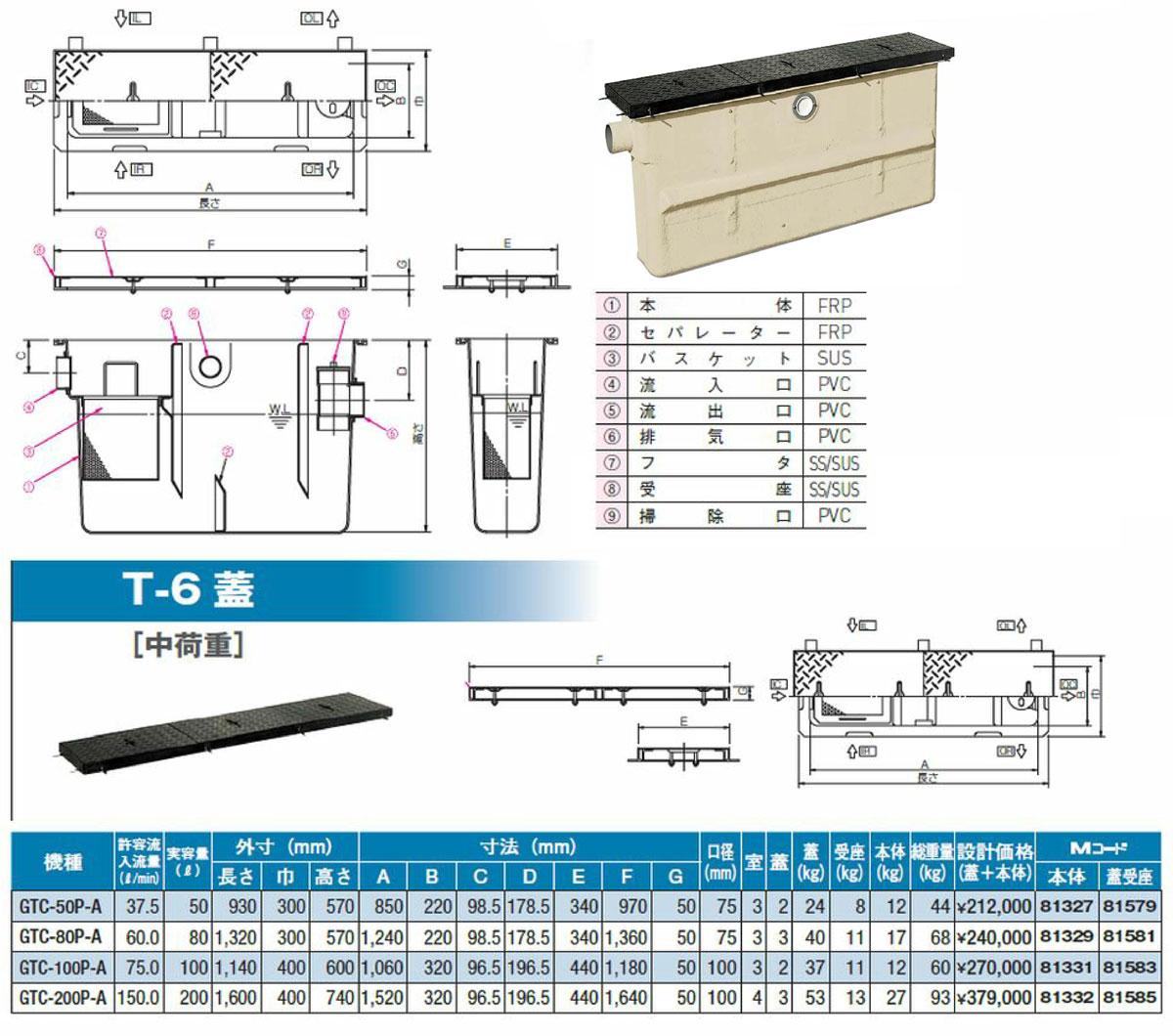 【GTC-80P-A T-6 鉄蓋】 《TKF》 マエザワ グリーストラップ パイプ流入埋設スリム型 GTC ωε1