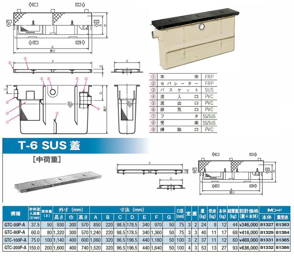 【GTC-100P-A T-6 SUS蓋】 《TKF》 マエザワ グリーストラップ パイプ流入埋設スリム型 GTC ωε1