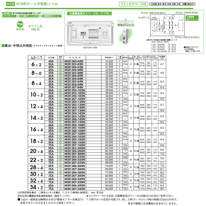 HCB13E6-142N 日東工業 ホーム分電盤 HCB形ホーム分電盤 ドア付 リミッタスペース・付属機器取付スペース付 露出・半埋込共用型 主幹3P60A 分岐14+2