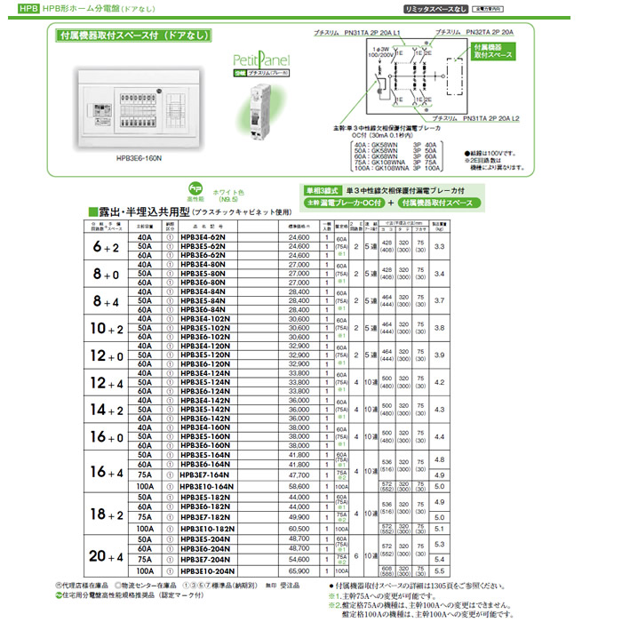 HPB3E6-124N 日東工業 ホーム分電盤 HPB形ホーム分電盤 ドアなし リミッタスペースなし 付属機器取付スペース付 露出・半埋込共用型 主幹3P60A 分岐12+4