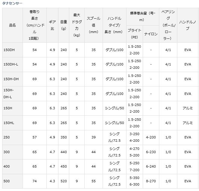 カウンター付き 250 115445 【DAIWA/ダイワ】 17タナセンサー リール 両軸リール