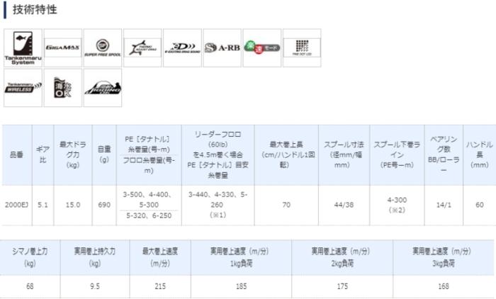 シマノ 19 ビーストマスター 2000EJ / 電動リール () / 9月中旬~下旬頃入荷予定 先行予約受付中