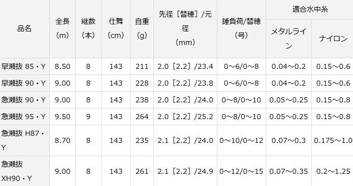ダイワ 銀影エア MT 急瀬抜 95・Y / 鮎竿 (O01) (D01) / セール対象商品 (8/26(月)12:59まで)