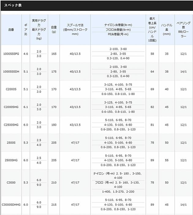 シマノ 18 ステラ 4000 / スピニングリール () (S01) (O01) / セール対象商品 (8/26(月)12:59まで)