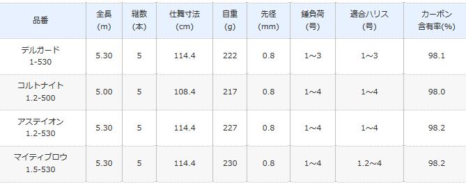 シマノ イソリミテッド アステイオン 1.2-530  / 磯竿 (S01) (O01) / セール対象商品 (8/26(月)12:59まで)