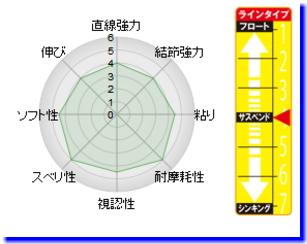 ISO 特別技術員喜顏色類型 TC H 3.0 號 150 米