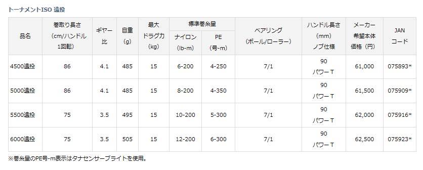 【ダイワ(Daiwa)】17トーナメントISO 5000遠投