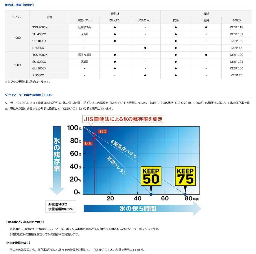 ダイワ(Daiwa)トランク大将2 S 4000X レッド