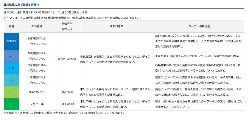 ダイワ(Daiwa)NS(ノンスリップ)トランク大将2 4300WD レッド