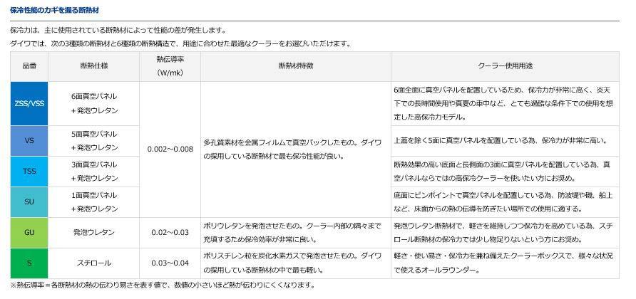 ダイワ(Daiwa)DAIWA RX GU 3200X ブルー