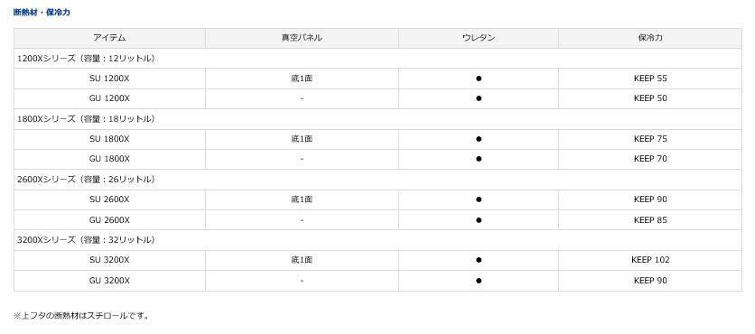 ダイワ(Daiwa)DAIWA RX SU1200X ホワイト