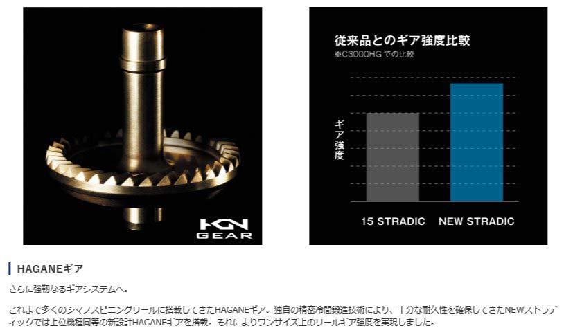 Shimano 19 Stradic C2000S From Japan