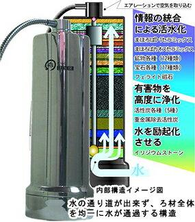 浄活水器ELIXIRII(エリクサー2)