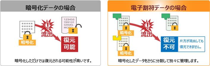 PCAマイナンバー電子割符オプション