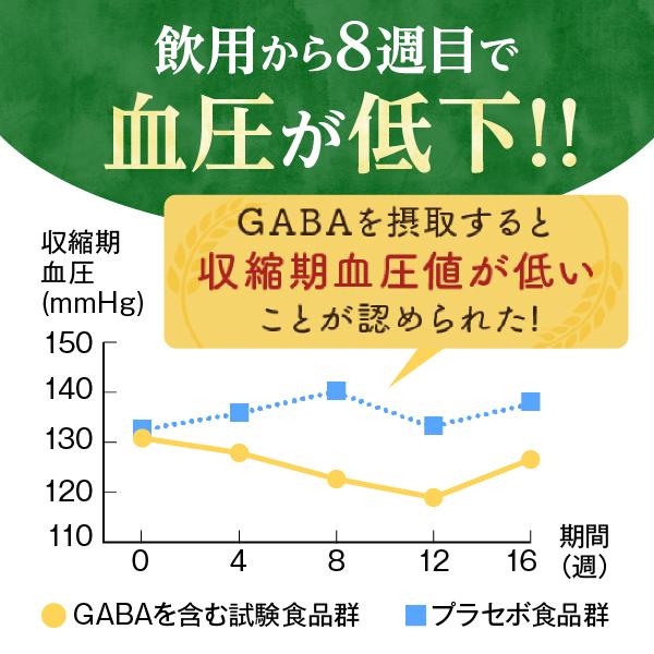 サプリ 血圧 下げる 血圧が高めの方におすすめのサプリ人気ランキング15選