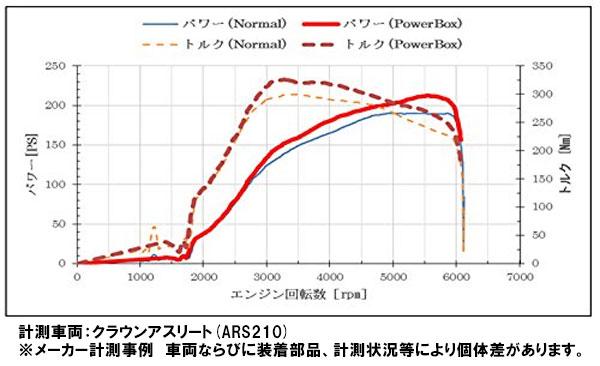 """供LEXUS RC(ASC10)/IS(ASE30)/RX(AGL2#)/NX(AGZ1#)/冠運動員(ARS210)8AR-FTS引擎搭載車使用的""""功率BOX""""TOMS(湯姆)"""