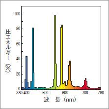 도시바 형광 수은 램프 반사 체 HRF400X/TL
