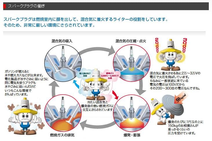 プラグ NGK 日本限定 エヌジーケー 日本特殊陶業 標準プラグ BR9ES 5722 贈答品