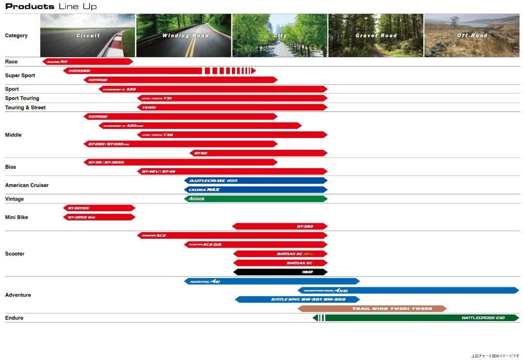BRIDGESTONEブリヂストン オンロードタイヤサーキット向け  BATTLAX RACING R11 【180/640R17 TL】 バトラックス レーシング タイヤ BRIDGESTONE ブリヂストン BATTLAX RACING R11 【180/640R17 TL】 バトラックス レーシング タイヤ 汎用