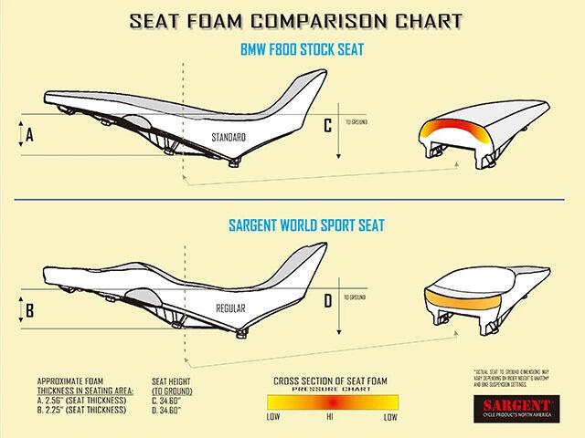 SARGENT サージェント シート本体 ワールドスポーツ パフォーマンスシート F800 GS F700 GS F650 GS