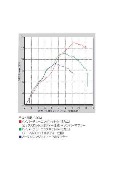 SP武川 SPタケガワ ハイパーチューニングセット MSX125 MSX125SF グロム グロム