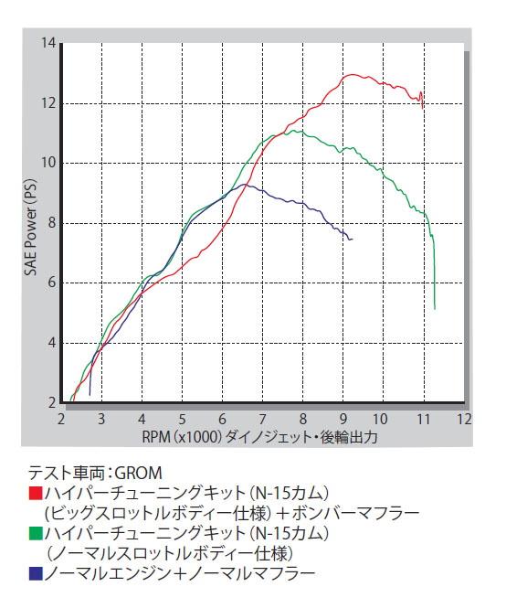 SP武川 SPタケガワ ハイパーチューニングセット(ビッグスロットルボディー仕様) MSX125 MSX125SF グロム グロム
