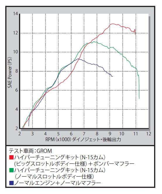 SP武川 SPタケガワ ハイパーチューニングセット(ビッグスロットルボディー仕様) グロム