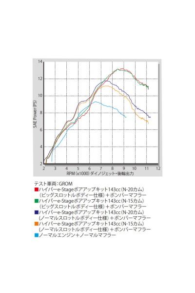SP武川 SPタケガワ ボアアップキット本体 ハイパーeステージ N-15キット143cc MSX125 MSX125SF グロム グロム