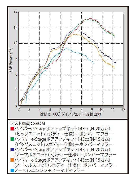 SP武川 SPタケガワ ボアアップキット本体 ハイパーeステージ N15ボアアップキット 143cc グロム