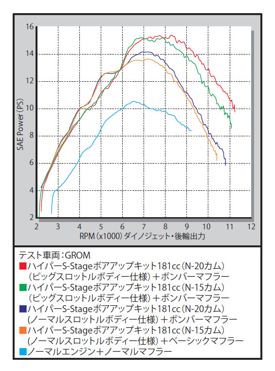 SP武川 SPタケガワ ボアアップキット本体 ハイパーSステージ N15ボアアップキット 181cc MSX125 MSX125SF グロム グロム