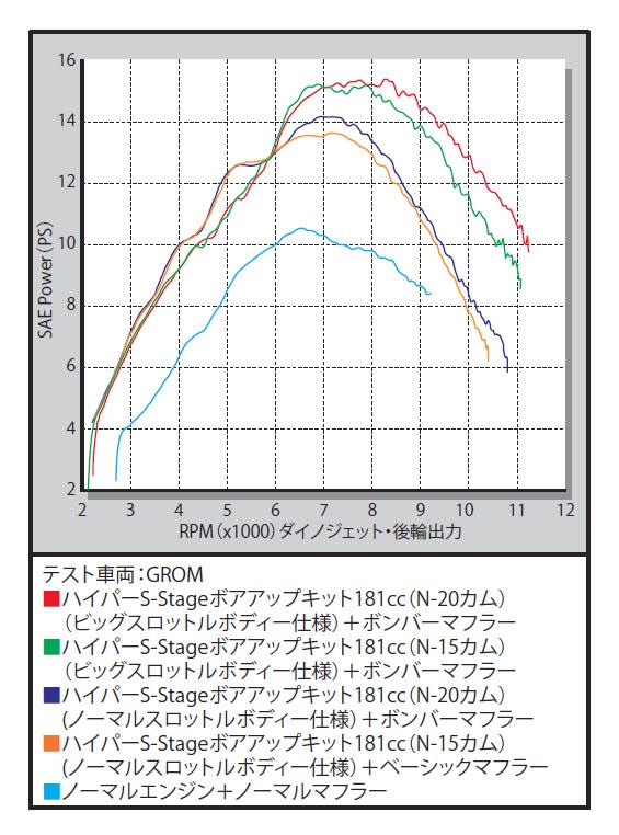 SP武川 SPタケガワ ボアアップキット本体 ハイパーSステージeco N15ボアアップキット 181cc MSX125 MSX125SF グロム グロム