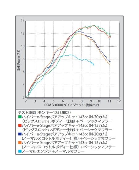 SP武川 SPタケガワ ボアアップキット本体 ハイパーeステージ N-20キット 143cc(ビッグスロットルボディー仕様) モンキー125 モンキー125